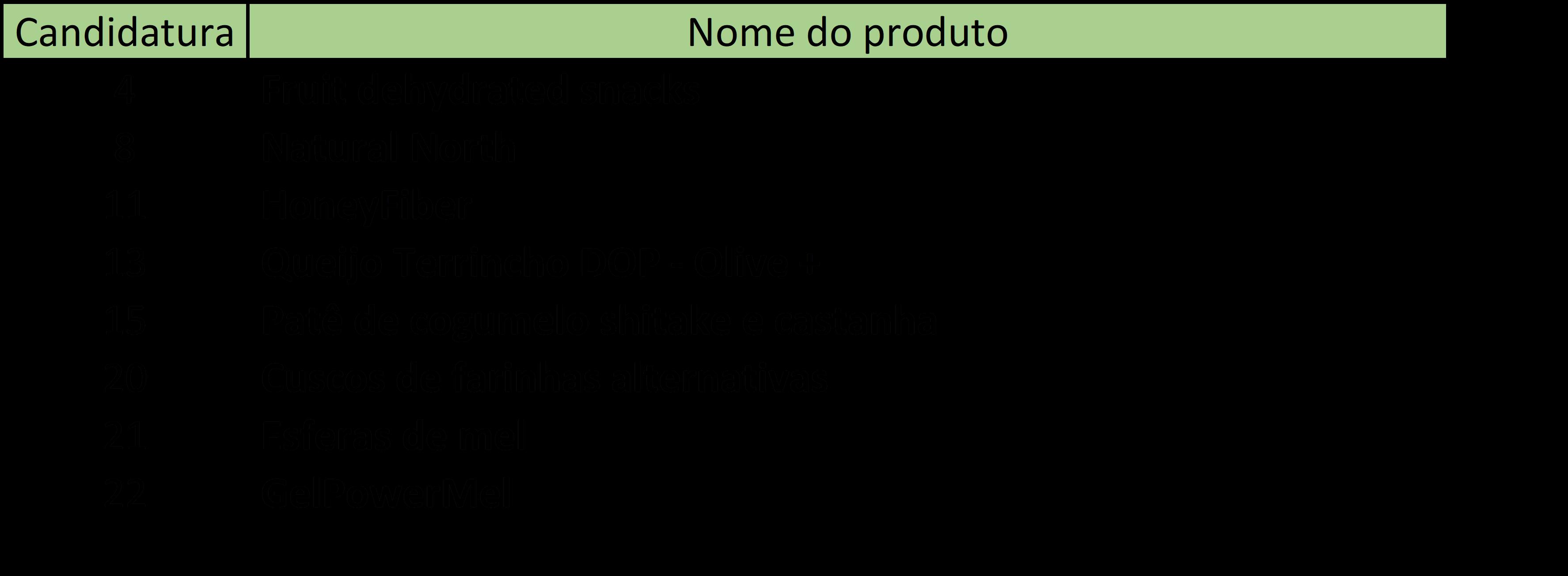 lista fase 2